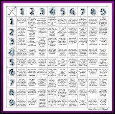 USHAA Numerology